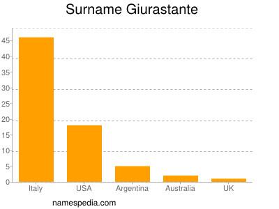 Surname Giurastante