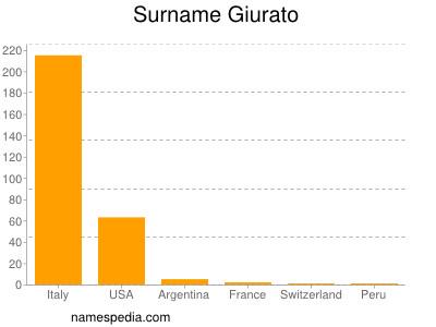 Surname Giurato