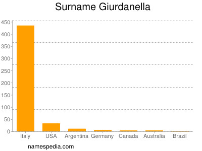 Surname Giurdanella
