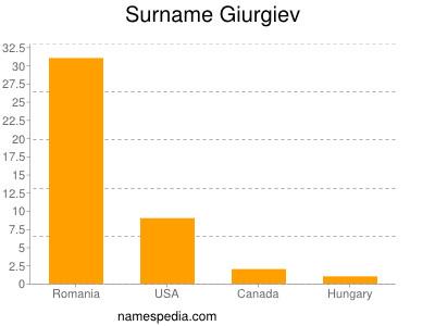 Surname Giurgiev