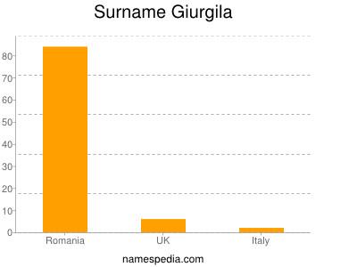 Surname Giurgila