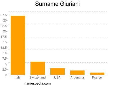 Surname Giuriani