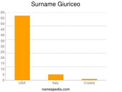 Surname Giuriceo