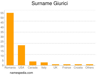 Surname Giurici