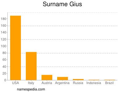 Surname Gius