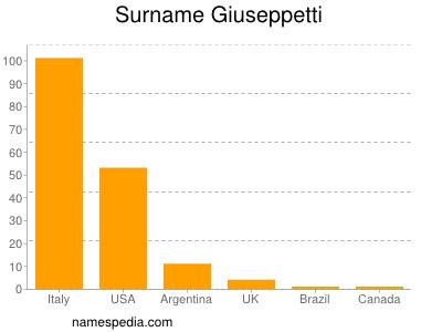 Surname Giuseppetti