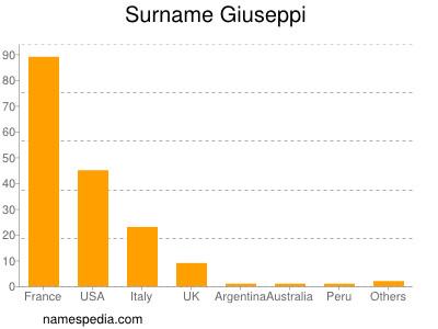 Surname Giuseppi