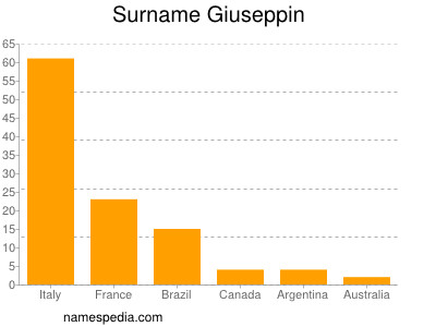Surname Giuseppin