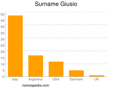 Surname Giusio