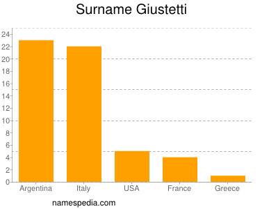 Surname Giustetti