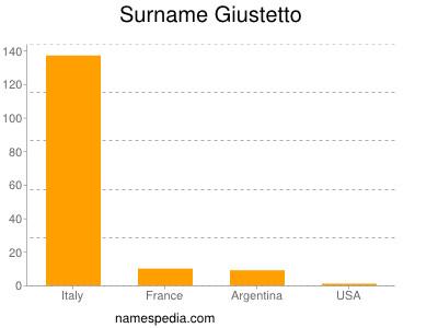 Surname Giustetto