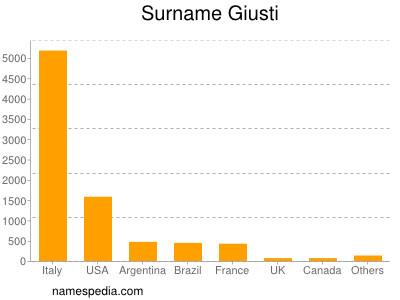 Surname Giusti