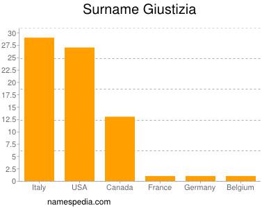 Surname Giustizia