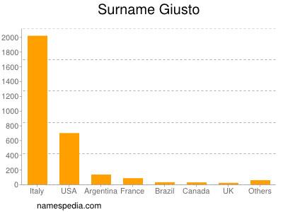 Surname Giusto