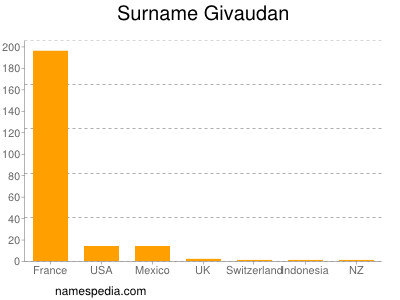 Surname Givaudan