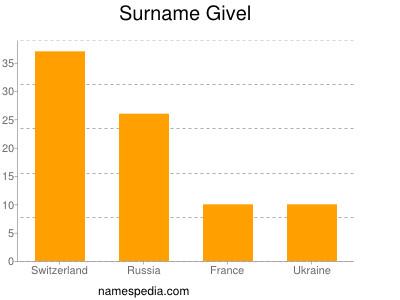 Surname Givel