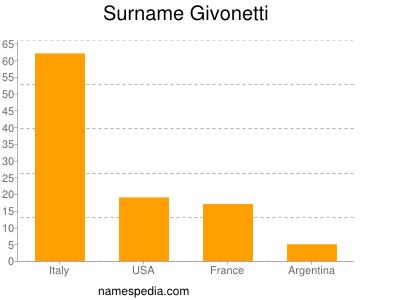 Surname Givonetti