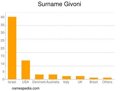 Surname Givoni