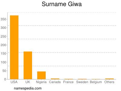 Surname Giwa