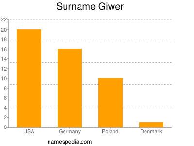 Surname Giwer