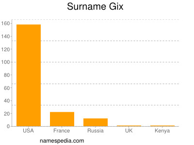 Surname Gix