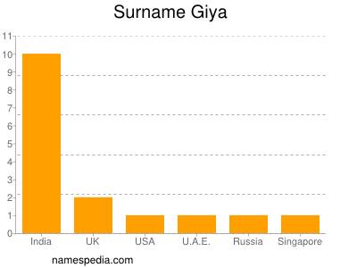 Surname Giya