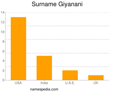 Surname Giyanani