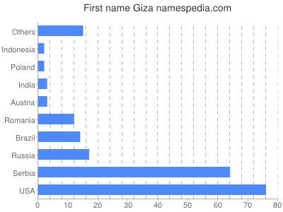 Given name Giza
