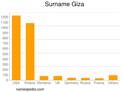 Surname Giza