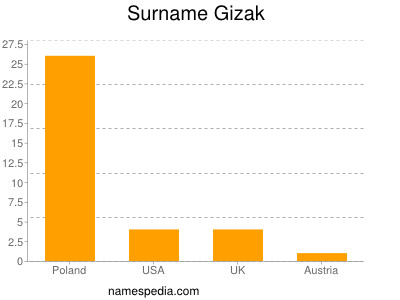 Surname Gizak