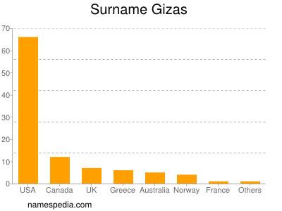 Surname Gizas