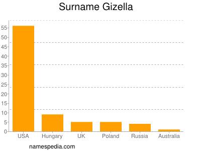 Surname Gizella