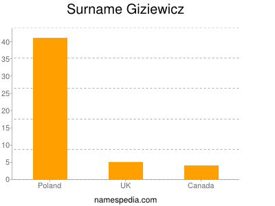 Surname Giziewicz