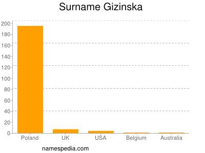 Surname Gizinska