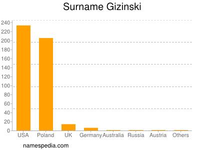 Surname Gizinski