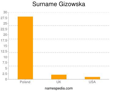 Surname Gizowska