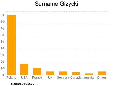 Surname Gizycki