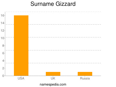 Surname Gizzard