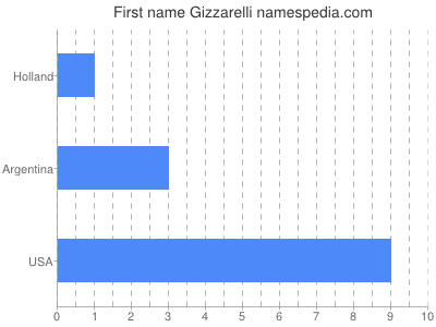 Given name Gizzarelli