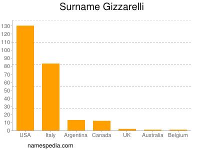 Surname Gizzarelli