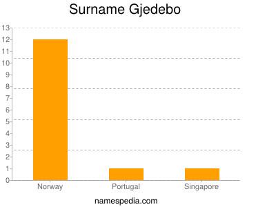 Surname Gjedebo