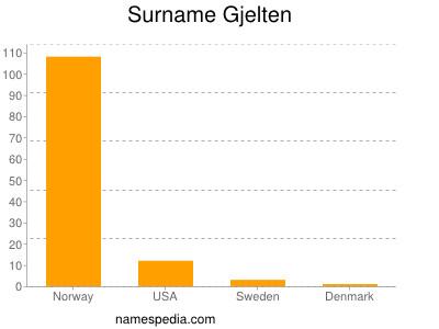 Surname Gjelten