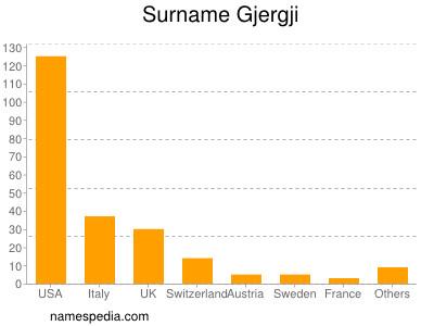 Surname Gjergji