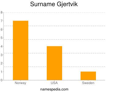 Surname Gjertvik