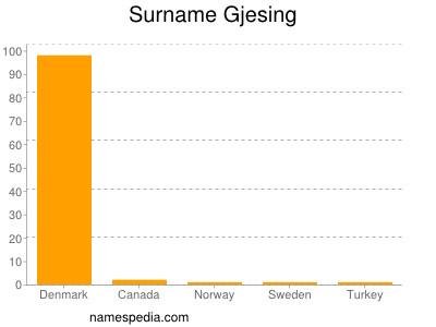 Surname Gjesing