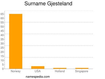 Surname Gjesteland