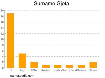 Surname Gjeta