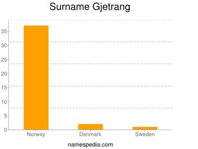 Surname Gjetrang