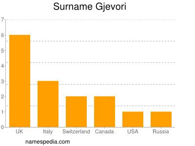 Surname Gjevori