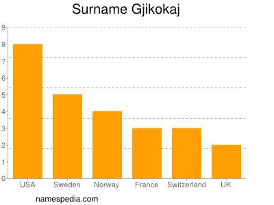 Surname Gjikokaj